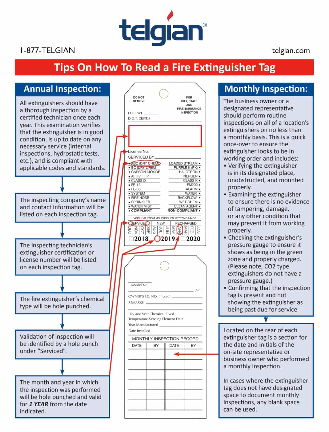 Diagram with instructions on how to read a fire extinguisher tag